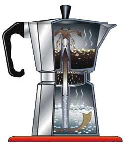 Cafetera turca como se usa